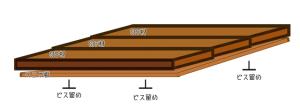 【天板の作り方】ベニヤ板にSPF材を並べる