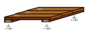 【天板の作り方】SPF材の下に板を通すことで1枚板にする