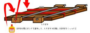 【天板の作り方】ハタガネで圧着する